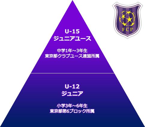 FCプラウド U12 ピラミッド